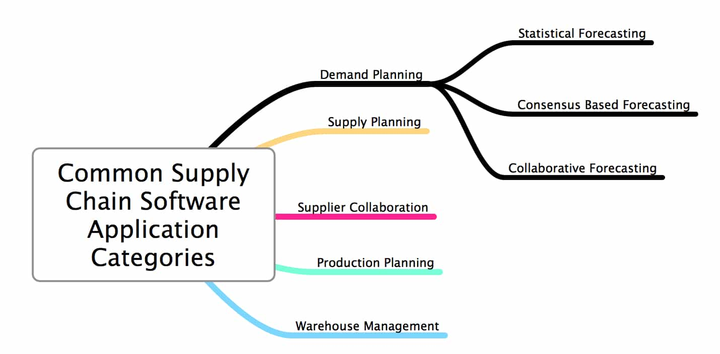 Common Supply Chain Application Categories Demand Planning