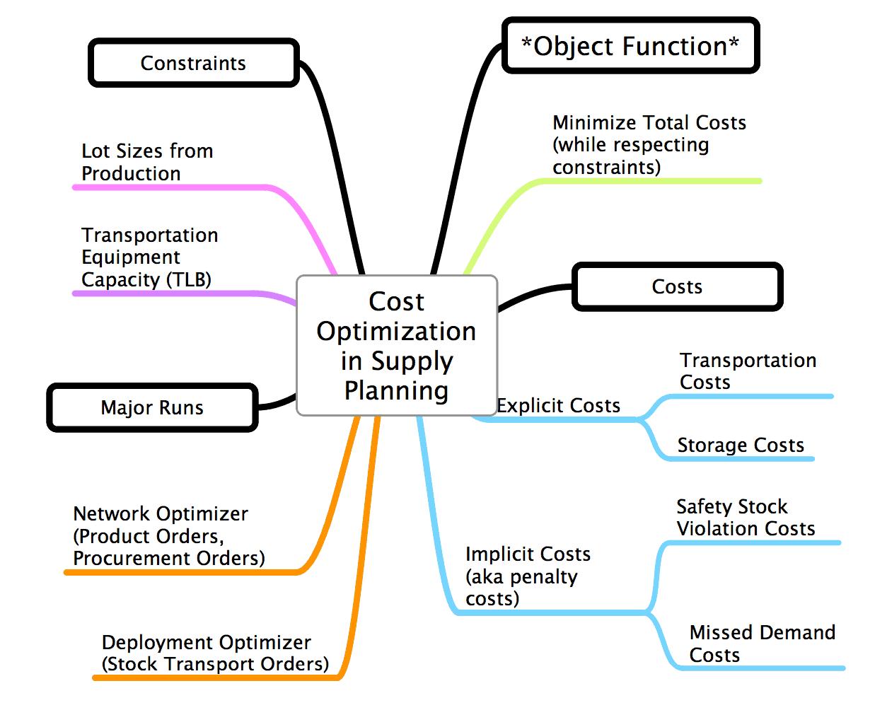 costs-snp-infographic