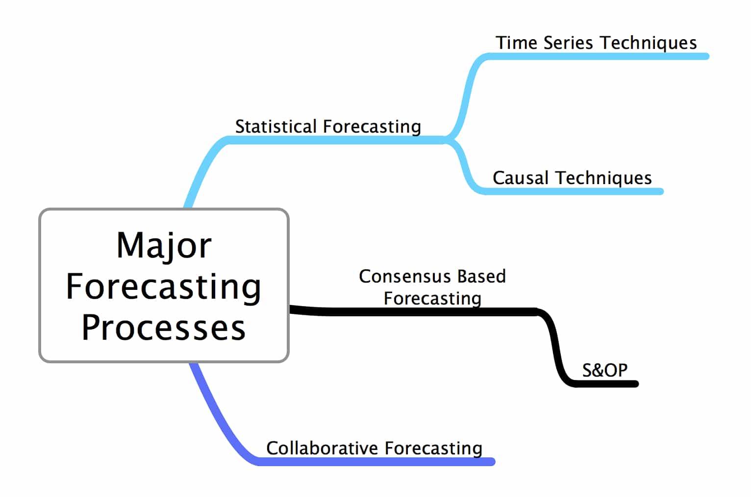 Major Forecasting Processes