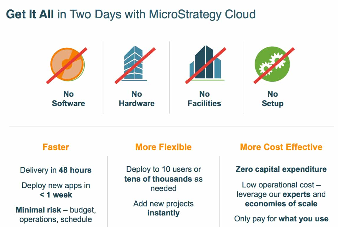 MicroStrategy 2 Days