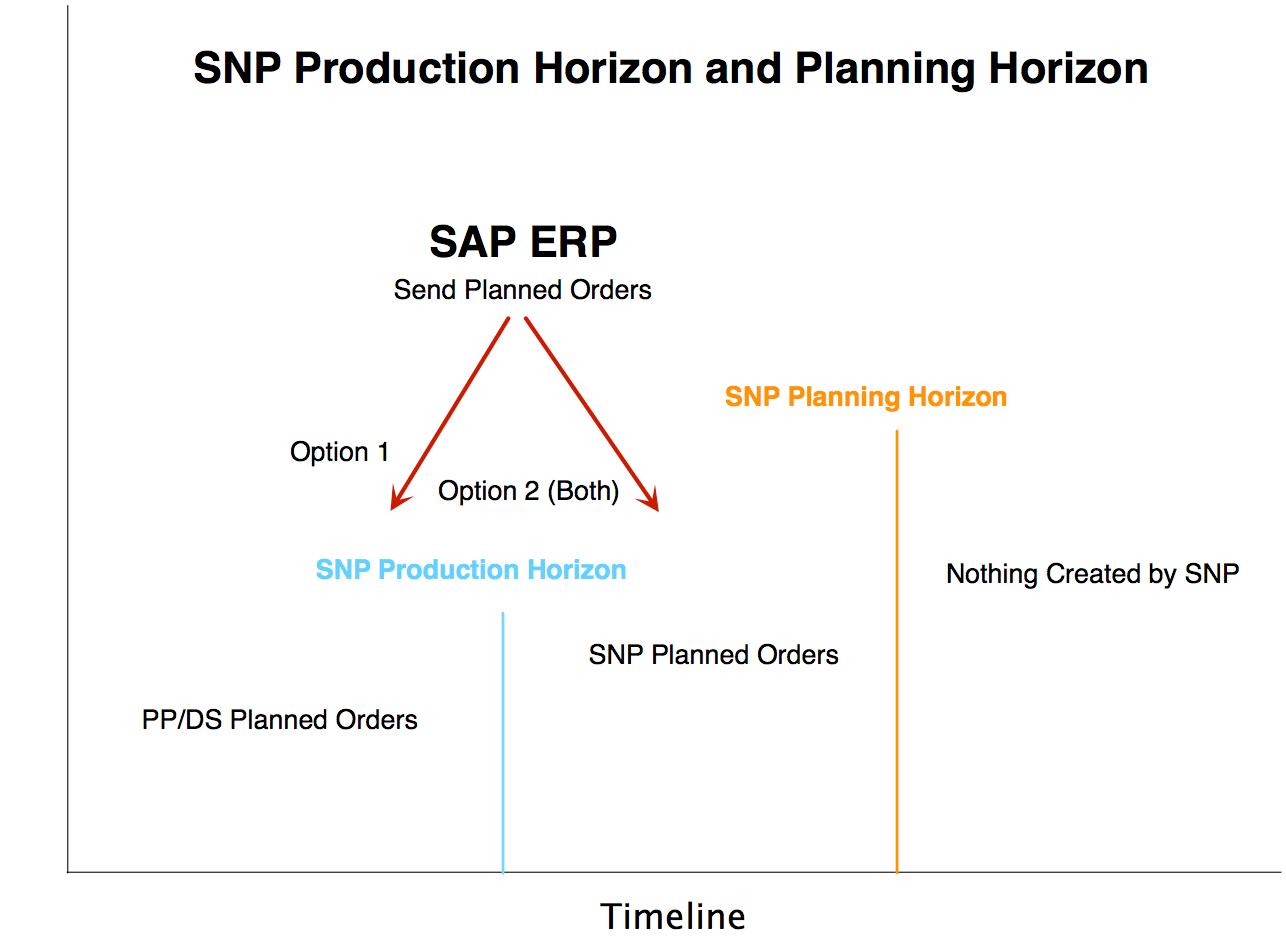 SNP_Production_Horizon-2