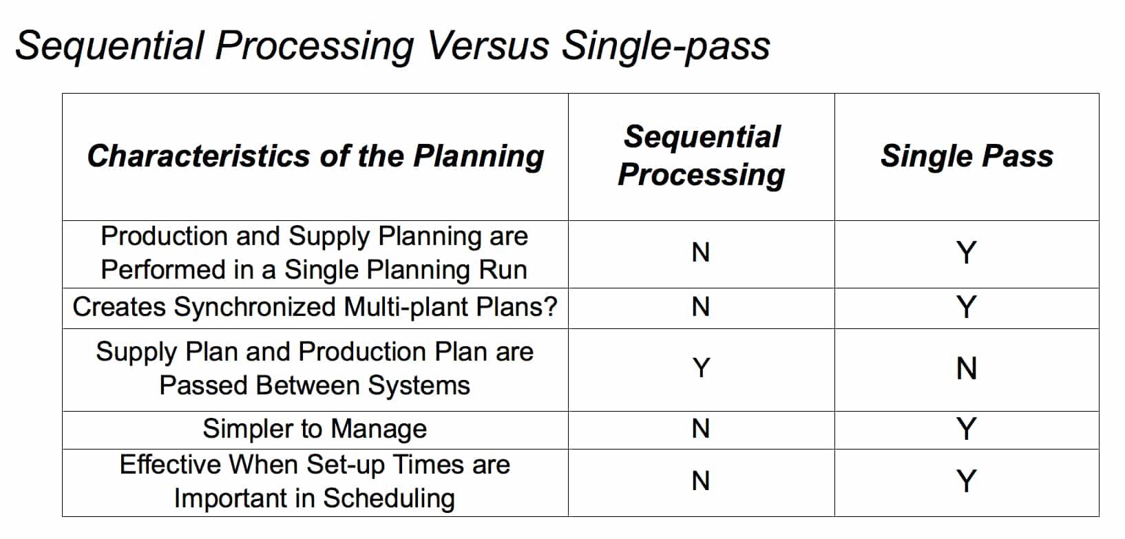 Single Pass Versus Sequential Processing